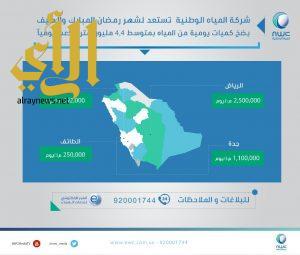 """""""المياه الوطنية"""" تضخ خلال شهر رمضان أكثر من 133 مليون م3 بواقع 4.4 ملايين م3 يومياً في 4 مدن"""