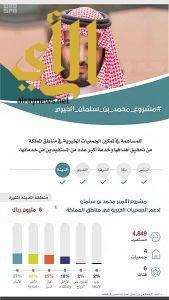 ولي العهد يتبرع لدعم الجمعيات الخيرية بمنطقة المدينة المنورة