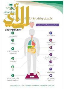 الصحة تنشر إنفوجرافيك توعوي عن أعراض الإصابة بالغدة الدرقية