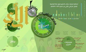 مكتب تعليم شرق مكة يستعرض أبرز منجزاته خلال العام الدراسي ١٤٣٧هـ / ١٤٣٨هـ