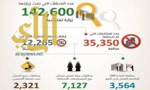 العمل: 142 ألف زيارة تفتيشية تكشف عن ضبط 35 ألف مخالفة في عام