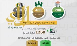1260 جهة خيرية ولجنة تنمية تستفيد من برنامج (من الرعوية إلى التنموية)