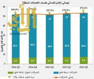 نسبة انتشار الاتصالات المتنقلة في المملكة على مستوى السكان 171%