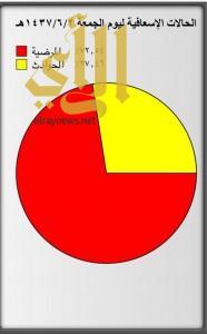 الهلال الأحمر بالمدينة يباشر 295 حالة في أول أيام الإجازة