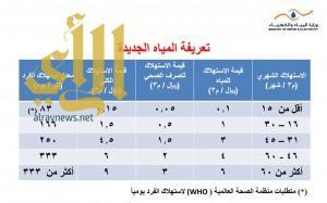 المملكة الثالثة عالمياً في معدل استهلاك الفرد للمياه