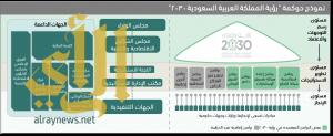 """إطار حوكمة تحقيق """"رؤية المملكة العربية السعودية 2030"""""""