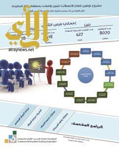 تأهيل(9488) مواطن ومواطنة في مجال  الاتصالات بوحدات التدريب التقني في منطقة مكة المكرمة
