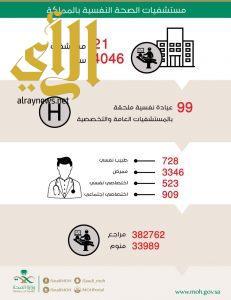 الصحة : 21 مستشفى للصحة النفسية بسعة 4046 سرير لخدمة المرضى النفسيين