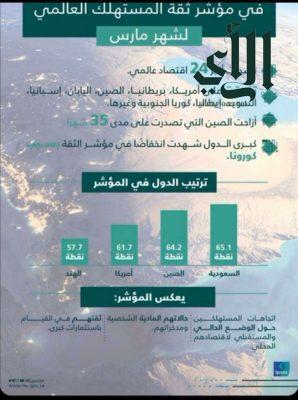 السعودية الأولى عالمياً في مؤشر ثقة المستهلك