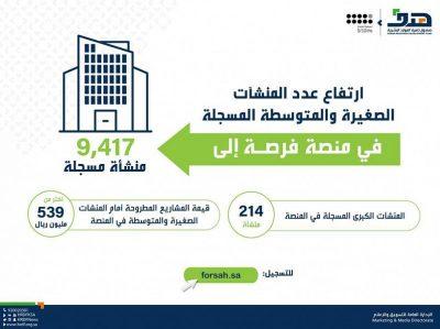 """""""هدف"""": ارتفاع عدد المنشآت الصغيرة والمتوسطة المسجلة في """"فرصة"""" إلى 9417 منشأة"""