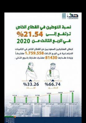 نسبة التوطين في القطاع الخاص ترتفع إلى 21.54 % في الربع الثالث من 2020