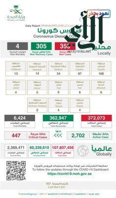 #الصحة : تسجيل (353) حالة مؤكدة خلال ال24 ساعة الماضية