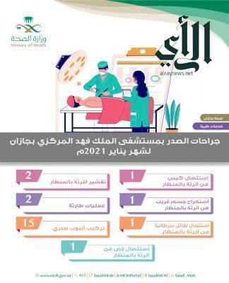 إجراء 23 عملية جراحية للصدر في مستشفى الملك #فهد_المركزي بـ #جازان