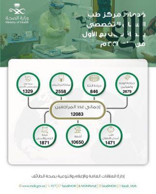 12083 مستفيد من خدمات مركز طب الأسنان التخصصي بـ #الطائف