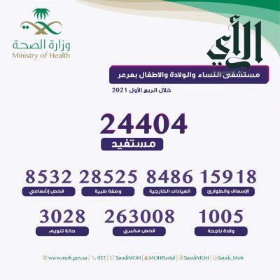 أكثر من 24 ألف مستفيد من خدمات مستشفى النساء والولادة والأطفال بـ #عرعر