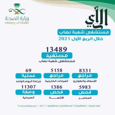 13400 مستفيد من خدمات مستشفى شعبة #نصاب