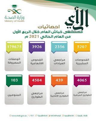 أكثر من ١١ ألف مستفيد من خدمات مستشفى خباش العام في #نجران