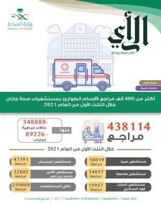 أكثر من 400 ألف مستفيد من خدمات أقسام الطوارئ بمستشفيات #صحة_جازان