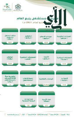 3.137 مستفيد من خدمات العيادات الخارجية بمستشفى #ينبع العام