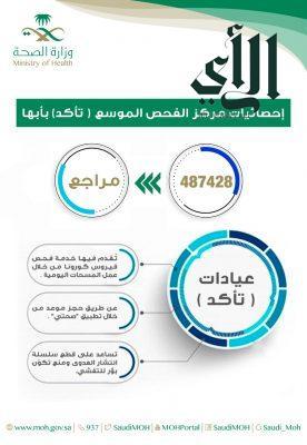 أكثر من 487 ألف مستفيد من خدمات مراكز #تأكد في #عسير