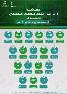 أكثر من 20 ألف مستفيد من خدمات مستشفى #الملك_عبدالعزيز التخصصي بـ #الجوف