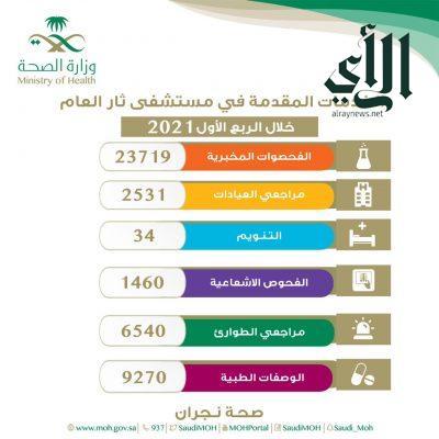 إجراء أكثر من 23 ألف فحصاً مخبرياً في مستشفى ثار العام ب #نجران