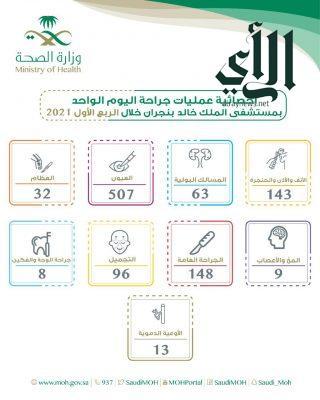إجراء 1029 عملية في قسم جراحة اليوم الواحد بمستشفى #الملك_خالد ب #نجران
