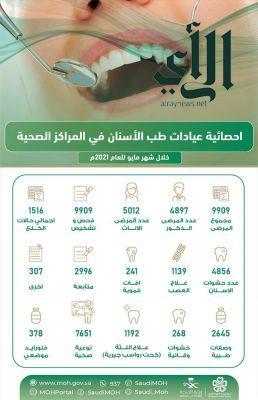 9909 مستفيدين من خدمات طب الأسنان بالمراكز الصحية ب #المدينة_المنورة