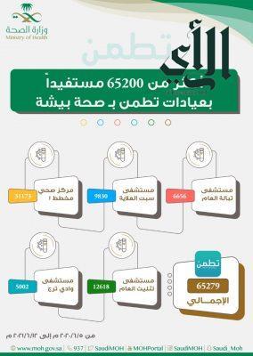 """أكـثر من (65200) مستفيد من خدمات عيادات """"تطمن"""" في #بيشة"""