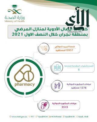 12857 مستفيد من خدمة توصيل الأدوية إلى منازل المرضى بـ #نجران