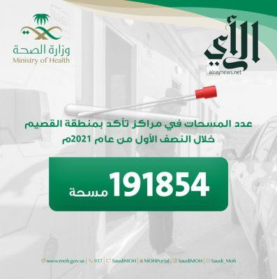 إجراء أكثر من 191 ألف مسحة في مراكز تأكد بـ #القصيم