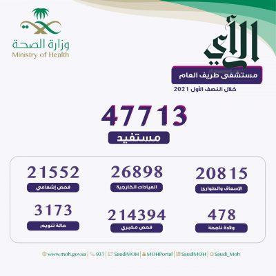 أكثر من 47700 مستفيد من خدمات مستشفى #طريف العام