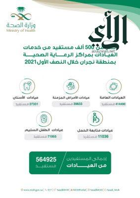 أكثر من 500 ألف مستفيد من خدمات عيادات مراكز الرعاية الصحية الأولية في #نجران