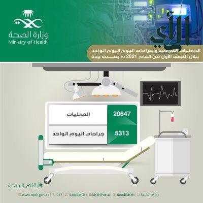 إجراء أكثر من ٢٠ ألف عملية جراحية بمستشفيات #صحة_جدة