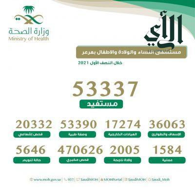 أكثر من 53000 ألف مستفيد من خدمات مستشفى النساء والولادة والأطفال بـ #عرعر