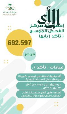 أكثر من 692 ألف مستفيد من خدمات مركز تأكد في صحة عسير