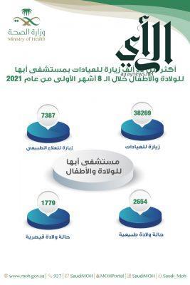 أكثر من 38 ألف زيارة للعيادات الخارجية بمستشفى #أبها للولادة والأطفال