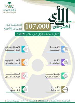 أكثر من 107 آلاف مستفيد من خدمات أقسام الأشعة بمستشفيات #صحة_بيشة