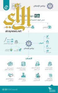 """""""برنامج الإسكان """"ينطلق بمشاركة 16 جهة حكومية لتملك المسكن الأول"""