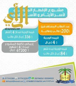 الجمعية الخيرية بالحجرة تدعم مشروع الأفطار المدرسي لمدارس المحافظة