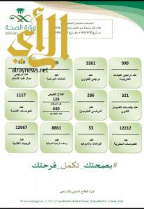 9954 مراجع للقطاع الصحي في محافظة النماص خلال إجازة عيد الفطر