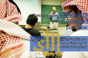 إستطلاع للرأي .. حول دمج وزارتي التربية والتعليم والتعليم العالي