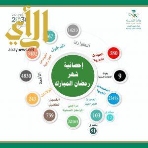 أكثر من 51 الف راجعوا القطاع الصحي بمحافظة محايل