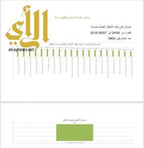 صحة الباحة تحقق المركز الأول في مؤشر رضاء المريض بين مناطق المملكة