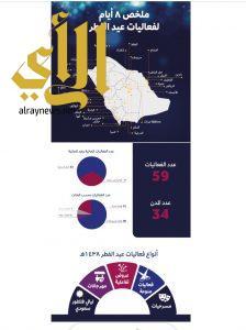 الترفية: 52 فعالية مجانية وغير مسبوقة في عيد الفطر59 فعالية تغطي 34 مدينة