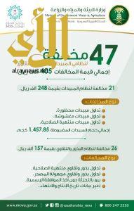"""""""البيئة"""" تضبط 47 مخالفة لنظامي """"المبيدات"""" و""""البذور"""" بقيمة 405 آلاف ريال"""