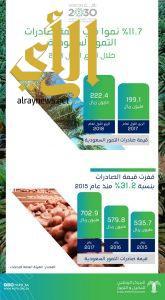 ١١,٧% ارتفاعا في صادرات التمور السعودية خلال الربع الأول 2018