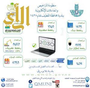 بلدية القطيف: خطة لرفع الرخص الى 20 ألف رخصة خلال العام الجاري