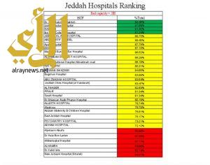 مستشفى رابغ يحقق انجازات جديدة