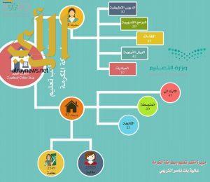 مكتب تعليم وسط مكة يهدف بمنجزاته لعام ١٤٣٨/١٤٣٧هـ إلى رفع مستويات مخرجات التعليم والتعلم